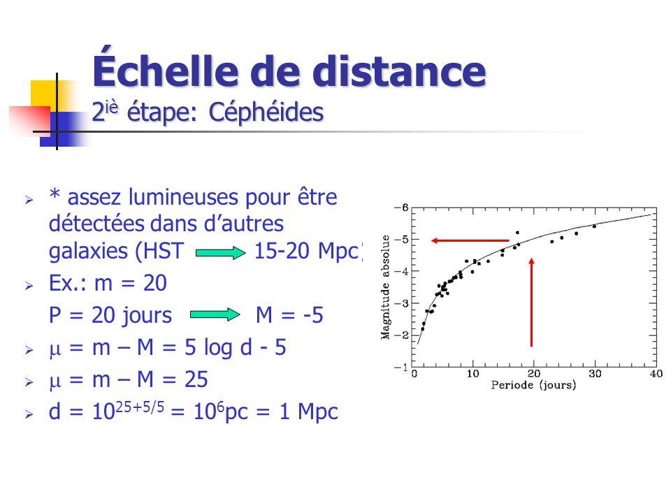 Échelle de distance 2 iè étape: Céphéides * assez lumineuses pour être détectées dans dautres galaxies (HST 15-20 Mpc) Ex.: m = 20 P = 20 jours M = -5