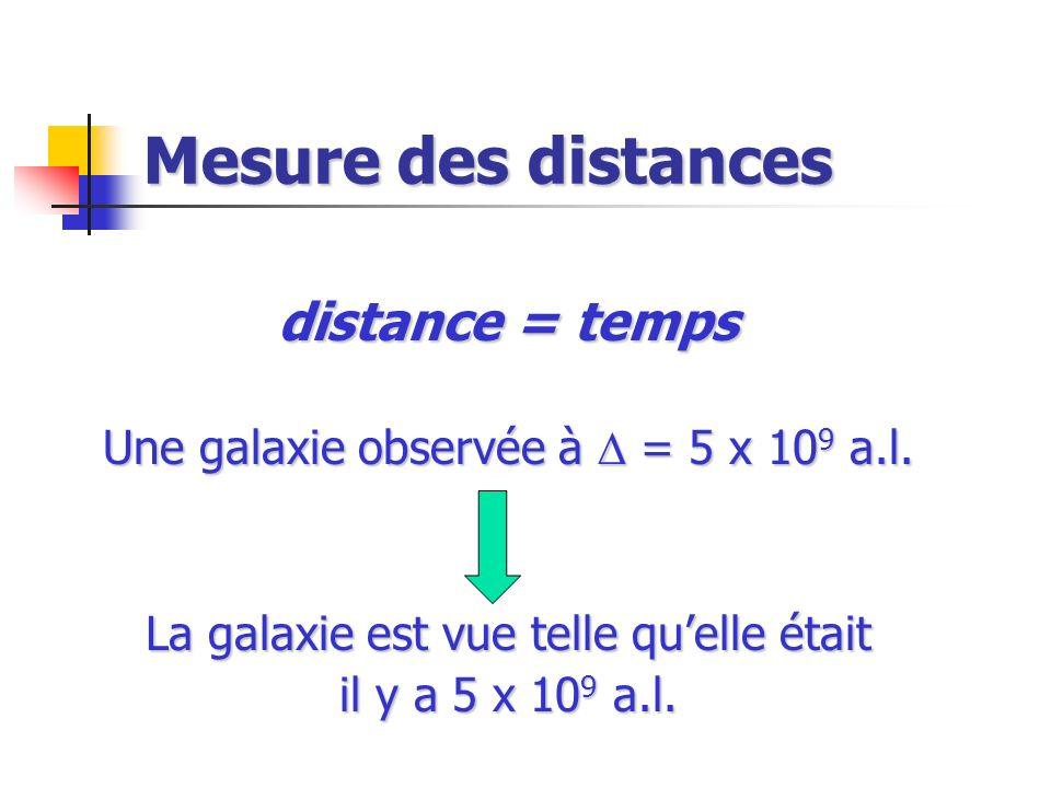 Mesure des distances distance = temps Une galaxie observée à = 5 x 10 9 a.l. La galaxie est vue telle quelle était il y a 5 x 10 9 a.l.