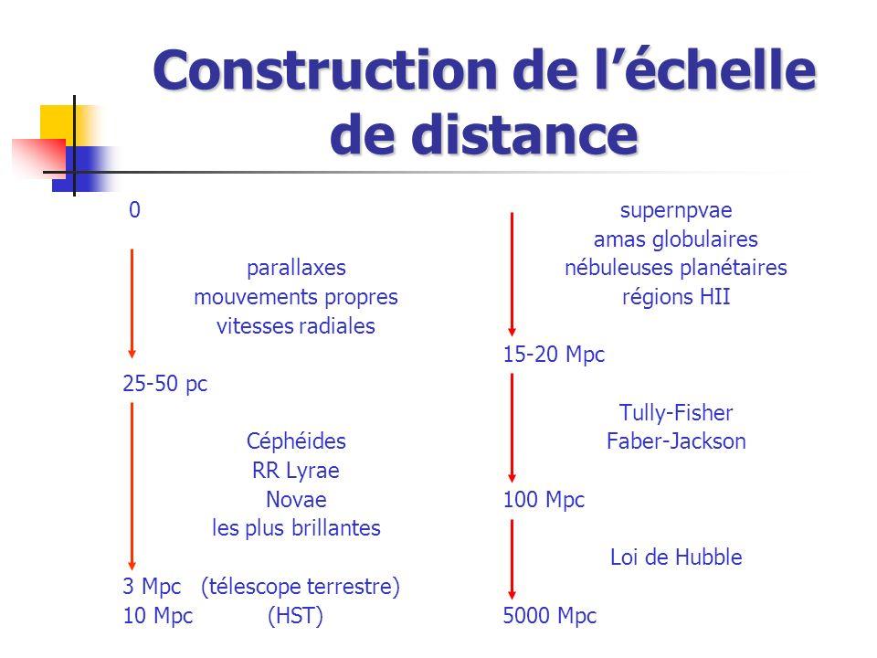 Construction de léchelle de distance 0 parallaxes mouvements propres vitesses radiales 25-50 pc Céphéides RR Lyrae Novae les plus brillantes 3 Mpc (té