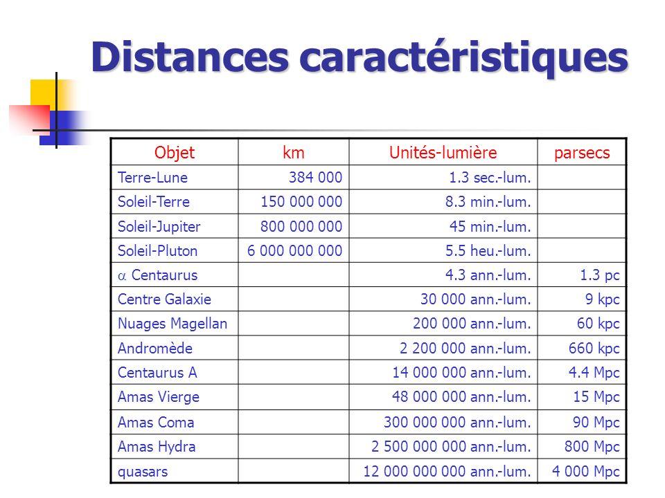 Distances caractéristiques ObjetkmUnités-lumièreparsecs Terre-Lune384 0001.3 sec.-lum. Soleil-Terre150 000 0008.3 min.-lum. Soleil-Jupiter800 000 0004