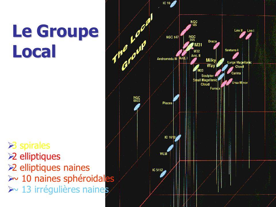 Le Groupe Local 3 spirales 2 elliptiques 2 elliptiques naines ~ 10 naines sphéroidales ~ 13 irrégulières naines