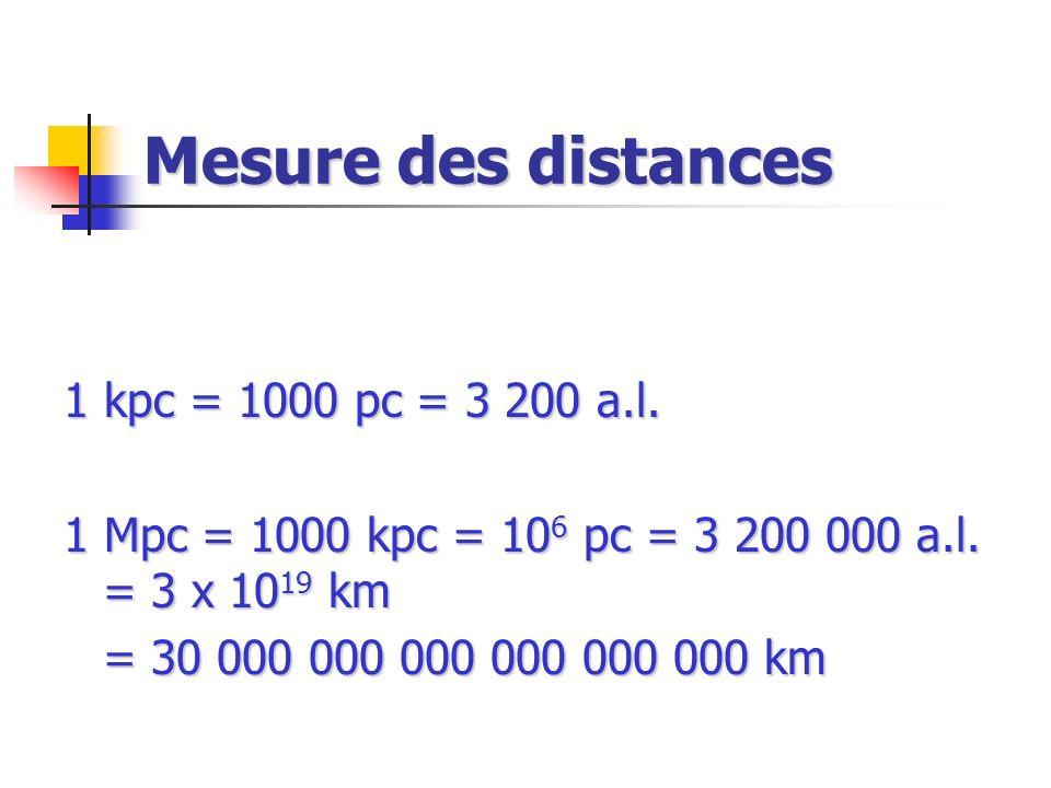 Mesure des distances 1 kpc = 1000 pc = 3 200 a.l. 1 Mpc = 1000 kpc = 10 6 pc = 3 200 000 a.l. = 3 x 10 19 km = 30 000 000 000 000 000 000 km