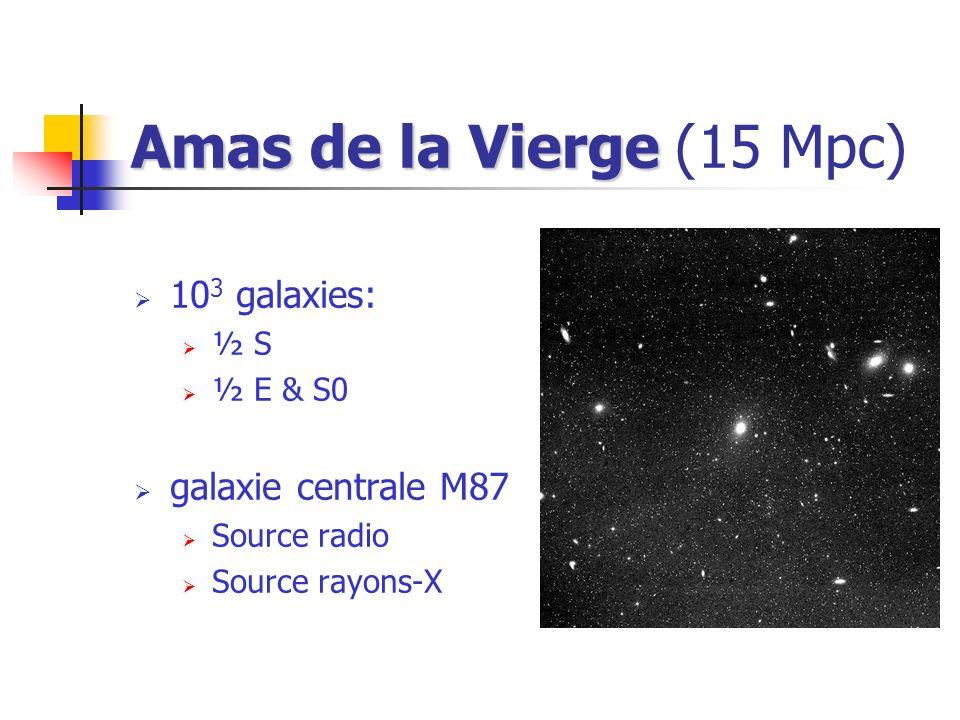 Amas de la Vierge Amas de la Vierge (15 Mpc) 10 3 galaxies: ½ S ½ E & S0 galaxie centrale M87 Source radio Source rayons-X