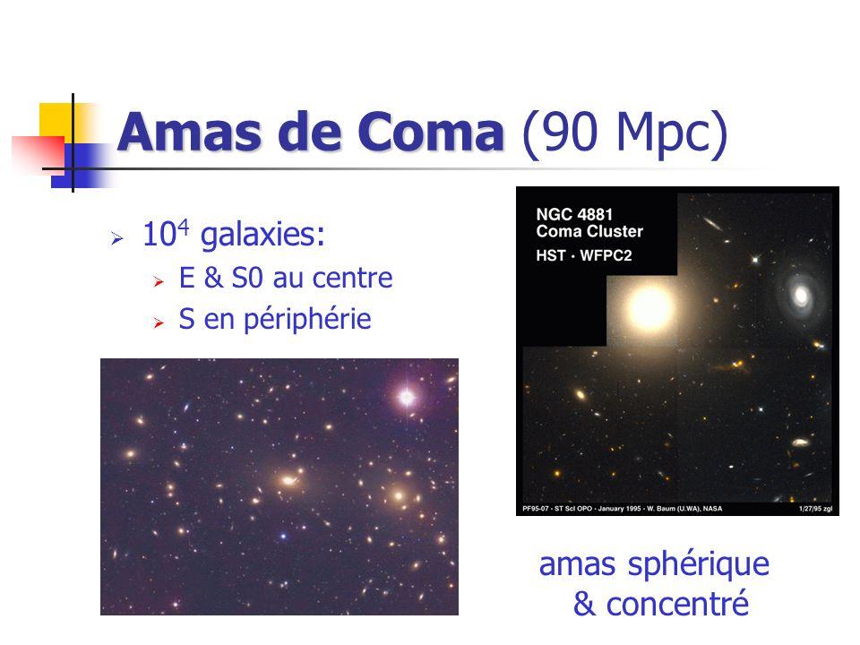Amas de Coma Amas de Coma (90 Mpc) 10 4 galaxies: E & S0 au centre S en périphérie amas sphérique & concentré