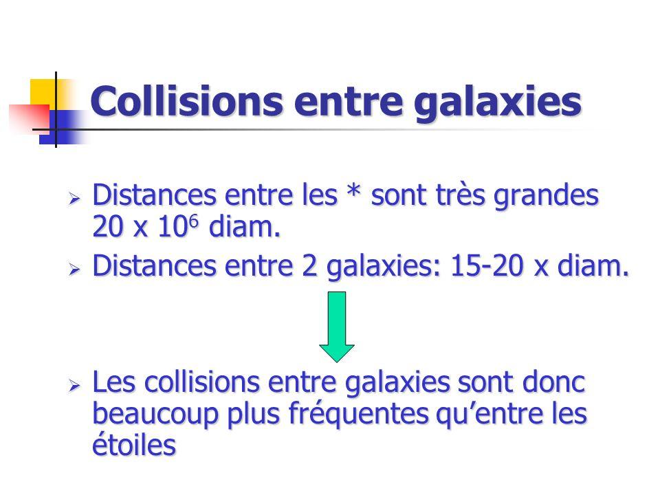 Collisions entre galaxies Distances entre les * sont très grandes 20 x 10 6 diam. Distances entre les * sont très grandes 20 x 10 6 diam. Distances en