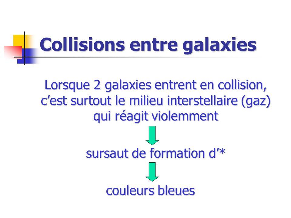 Collisions entre galaxies Lorsque 2 galaxies entrent en collision, cest surtout le milieu interstellaire (gaz) qui réagit violemment sursaut de format