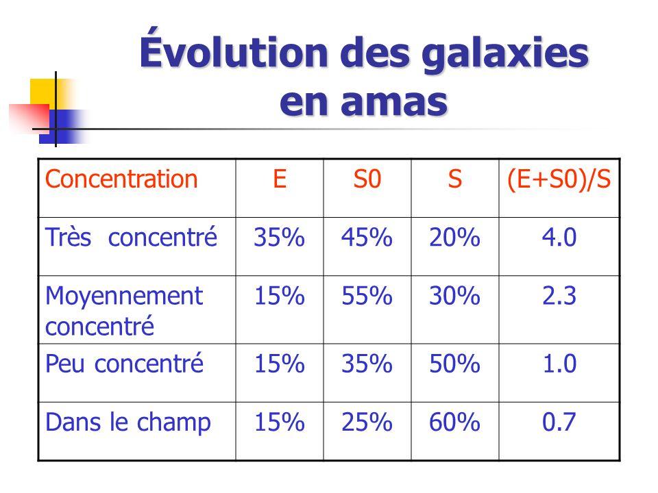 Évolution des galaxies en amas ConcentrationES0S(E+S0)/S Très concentré35%45%20%4.0 Moyennement concentré 15%55%30%2.3 Peu concentré15%35%50%1.0 Dans