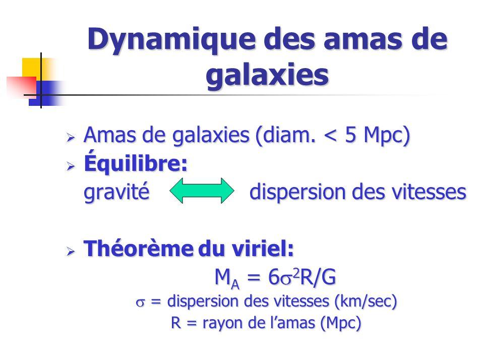 Dynamique des amas de galaxies Amas de galaxies (diam. < 5 Mpc) Amas de galaxies (diam. < 5 Mpc) Équilibre: Équilibre: gravité dispersion des vitesses