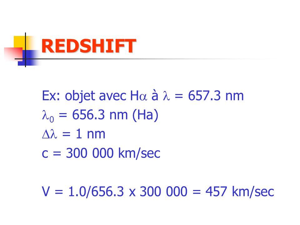Ex: objet avec H à = 657.3 nm 0 = 656.3 nm (Ha) = 1 nm c = 300 000 km/sec V = 1.0/656.3 x 300 000 = 457 km/sec REDSHIFT