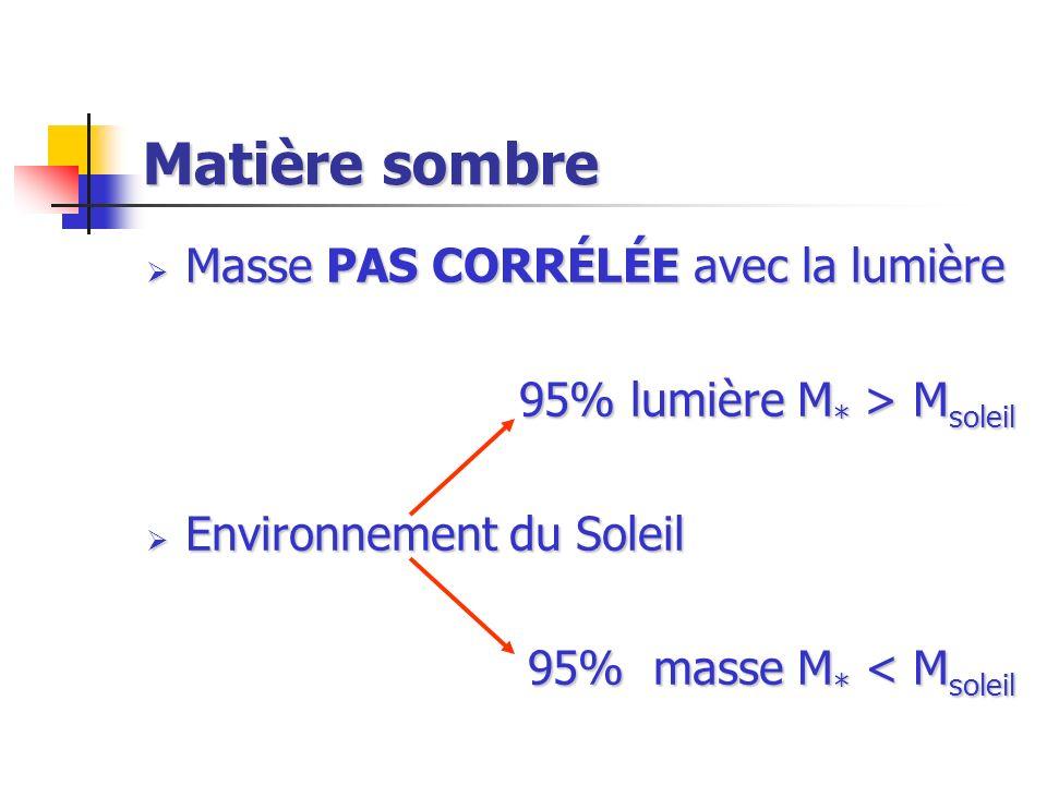 Matière sombre Masse PAS CORRÉLÉE avec la lumière Masse PAS CORRÉLÉE avec la lumière 95% lumière M * > M soleil Environnement du Soleil Environnement