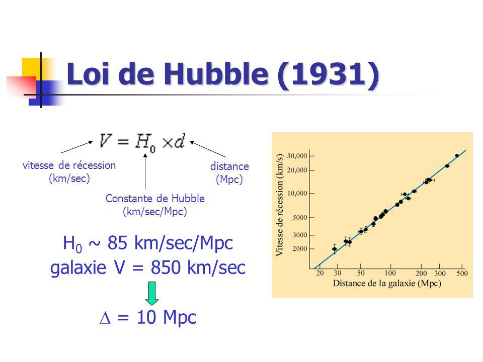 Loi de Hubble (1931) H 0 ~ 85 km/sec/Mpc galaxie V = 850 km/sec = 10 Mpc vitesse de récession (km/sec) Constante de Hubble (km/sec/Mpc) distance (Mpc)