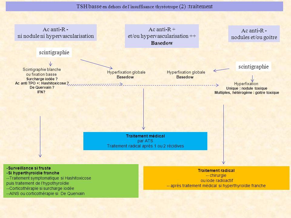 TSH basse en dehors de linsuffisance thyréotrope (2) :traitement Ac anti-R - ni nodule ni hypervascularisation scintigraphie Scintigraphie blanche ou