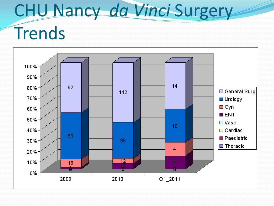 CHU Nancy da Vinci Surgery Trends