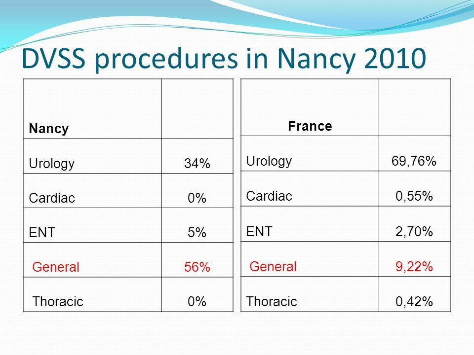 DVSS procedures in Nancy 2010 Nancy Urology34% Cardiac0% ENT5% General56% Thoracic0% France Urology69,76% Cardiac0,55% ENT2,70% General9,22% Thoracic0,42%