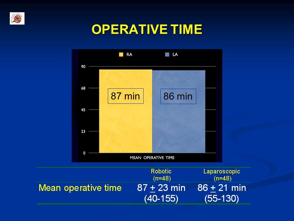 OPERATIVE TIME 87 min 86 min