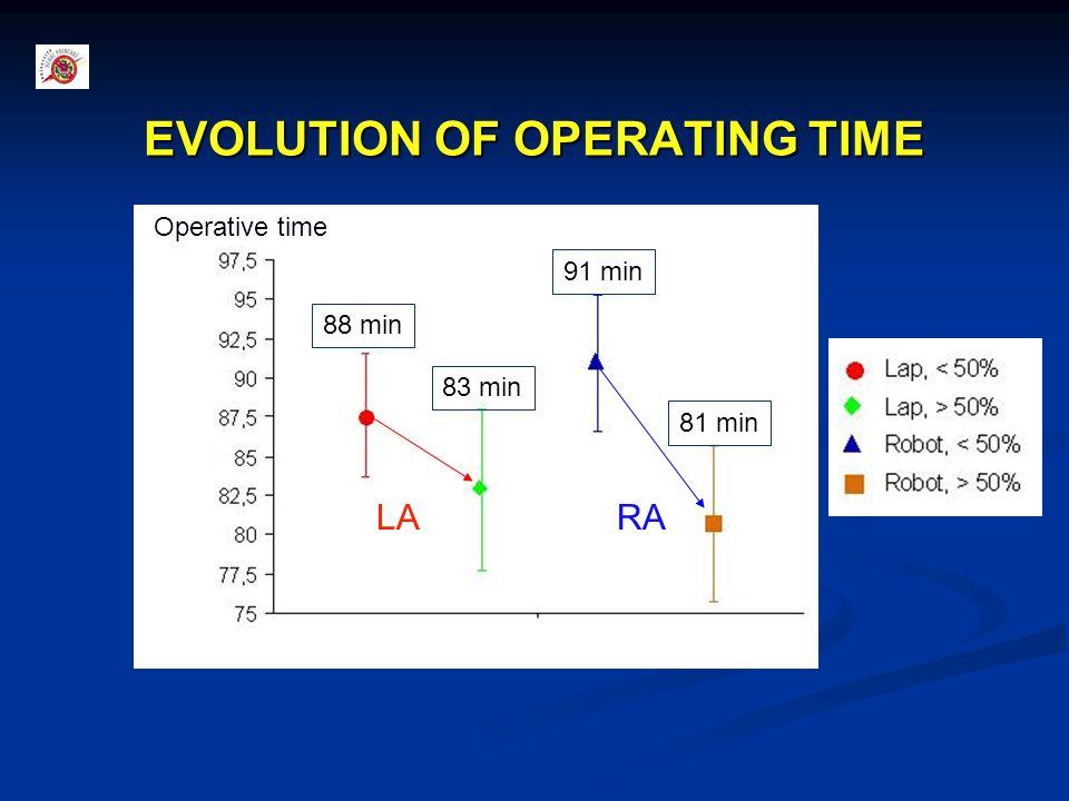 EVOLUTION OF OPERATING TIME Operative time 91 min 81 min 88 min 83 min RALA