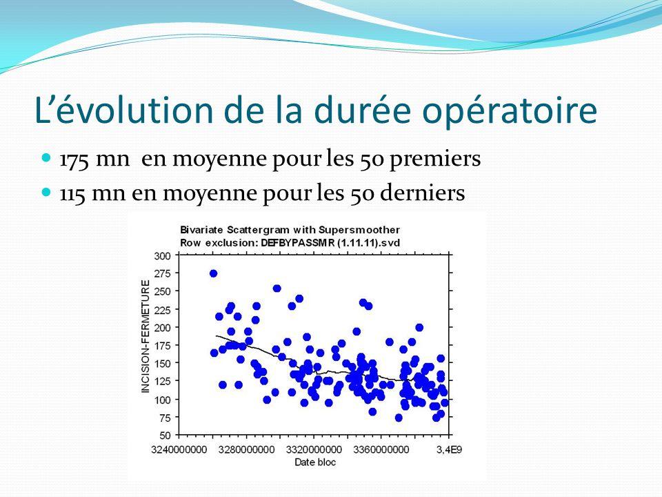 Lévolution de la durée opératoire 175 mn en moyenne pour les 50 premiers 115 mn en moyenne pour les 50 derniers