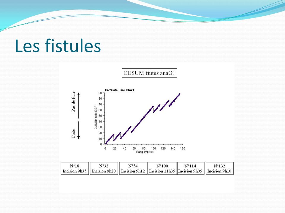 Les fistules
