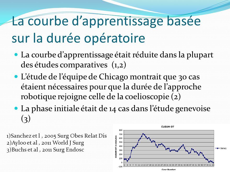 La courbe dapprentissage basée sur la durée opératoire La courbe dapprentissage était réduite dans la plupart des études comparatives (1,2) Létude de