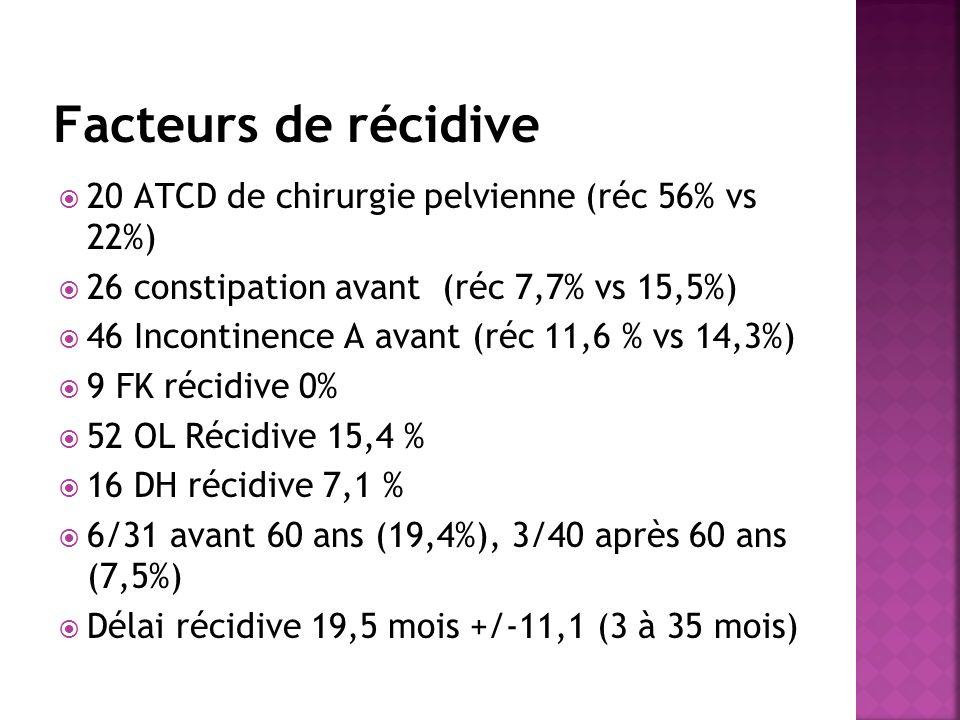 Facteurs de récidive 20 ATCD de chirurgie pelvienne (réc 56% vs 22%) 26 constipation avant (réc 7,7% vs 15,5%) 46 Incontinence A avant (réc 11,6 % vs