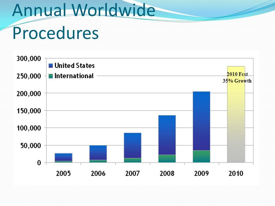 Annual Worldwide Procedures