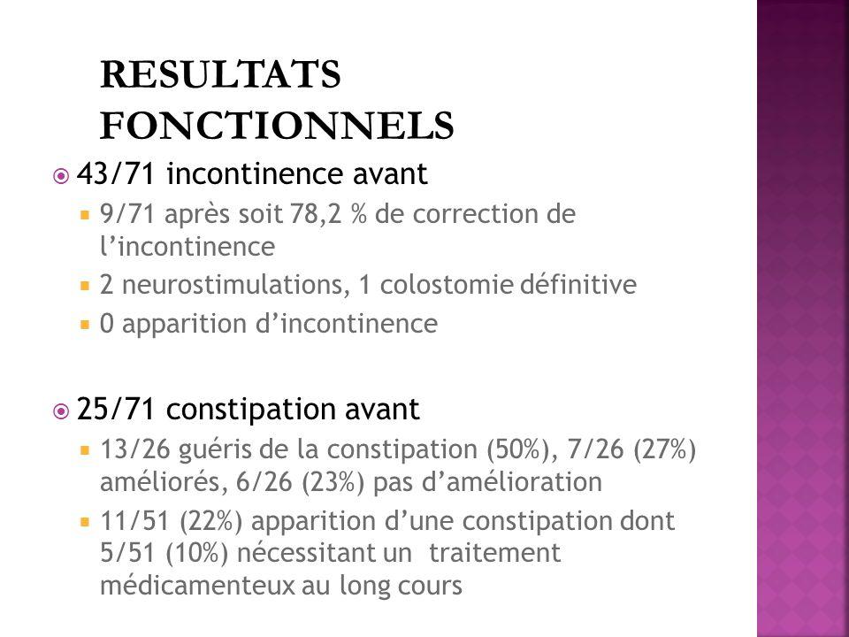 43/71 incontinence avant 9/71 après soit 78,2 % de correction de lincontinence 2 neurostimulations, 1 colostomie définitive 0 apparition dincontinence