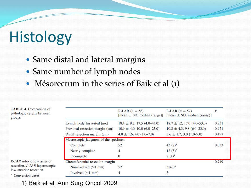 Histology Same distal and lateral margins Same number of lymph nodes Mésorectum in the series of Baik et al (1) 1) Baik et al, Ann Surg Oncol 2009