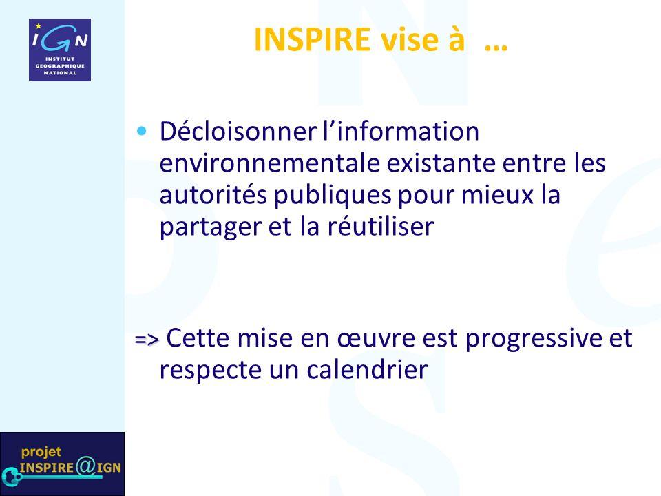 INSPIRE vise à … Décloisonner linformation environnementale existante entre les autorités publiques pour mieux la partager et la réutiliser => => Cette mise en œuvre est progressive et respecte un calendrier