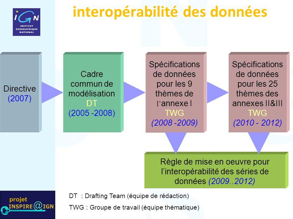 interopérabilité des données Directive (2007) Cadre commun de modélisation DT (2005 -2008) Spécifications de données pour les 9 thèmes de l annexe I TWG (2008 -2009) Spécifications de données pour les 25 thèmes des annexes II&III TWG (2010 - 2012) Règle de mise en oeuvre pour linteropérabilité des séries de données (2009..2012) DT : Drafting Team (équipe de rédaction) TWG : Groupe de travail (équipe thématique)