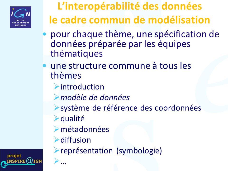 Linteropérabilité des données le cadre commun de modélisation pour chaque thème, une spécification de données préparée par les équipes thématiques une structure commune à tous les thèmes introduction modèle de données système de référence des coordonnées qualité métadonnées diffusion représentation (symbologie) …