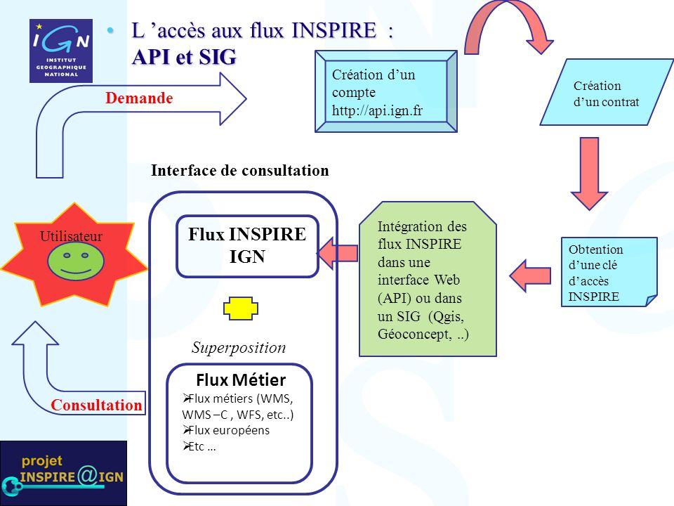 Utilisateur Création dun compte http://api.ign.fr Création dun contrat Obtention dune clé daccès INSPIRE Intégration des flux INSPIRE dans une interface Web (API) ou dans un SIG (Qgis, Géoconcept,..) L accès aux flux INSPIRE : API et SIGL accès aux flux INSPIRE : API et SIG Flux Métier Flux métiers (WMS, WMS –C, WFS, etc..) Flux européens Etc … Flux INSPIRE IGN Superposition Demande Consultation Interface de consultation