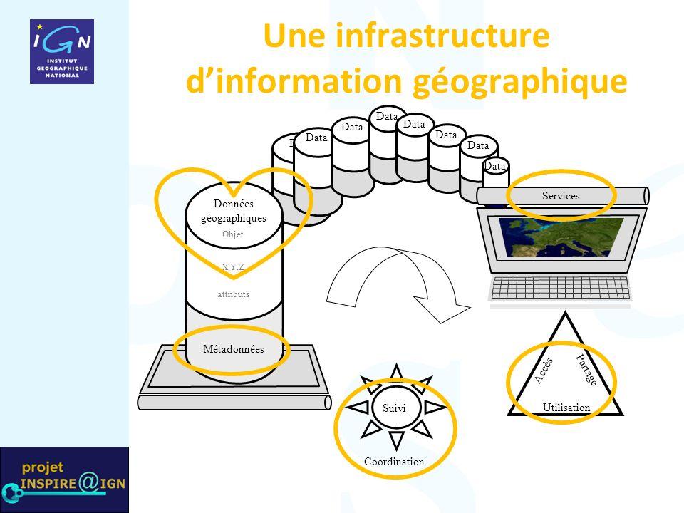 Une infrastructure dinformation géographique Data Partage Accès Utilisation Suivi Data Coordination Data Services Objet X,Y,Z attributs Métadonnées Données géographiques