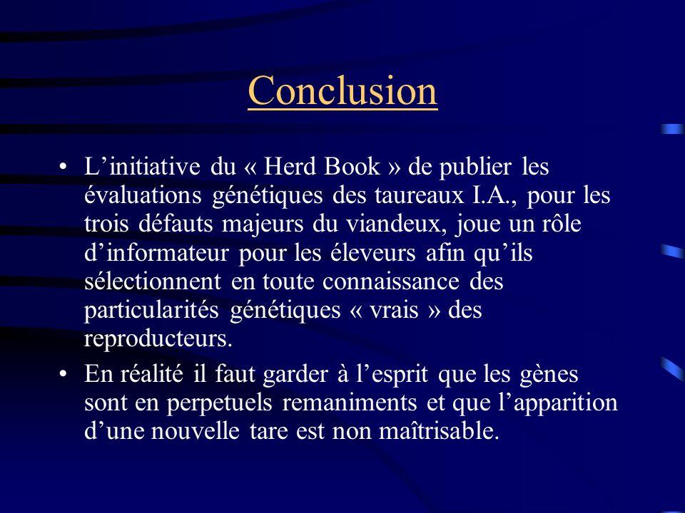 Conclusion Linitiative du « Herd Book » de publier les évaluations génétiques des taureaux I.A., pour les trois défauts majeurs du viandeux, joue un rôle dinformateur pour les éleveurs afin quils sélectionnent en toute connaissance des particularités génétiques « vrais » des reproducteurs.