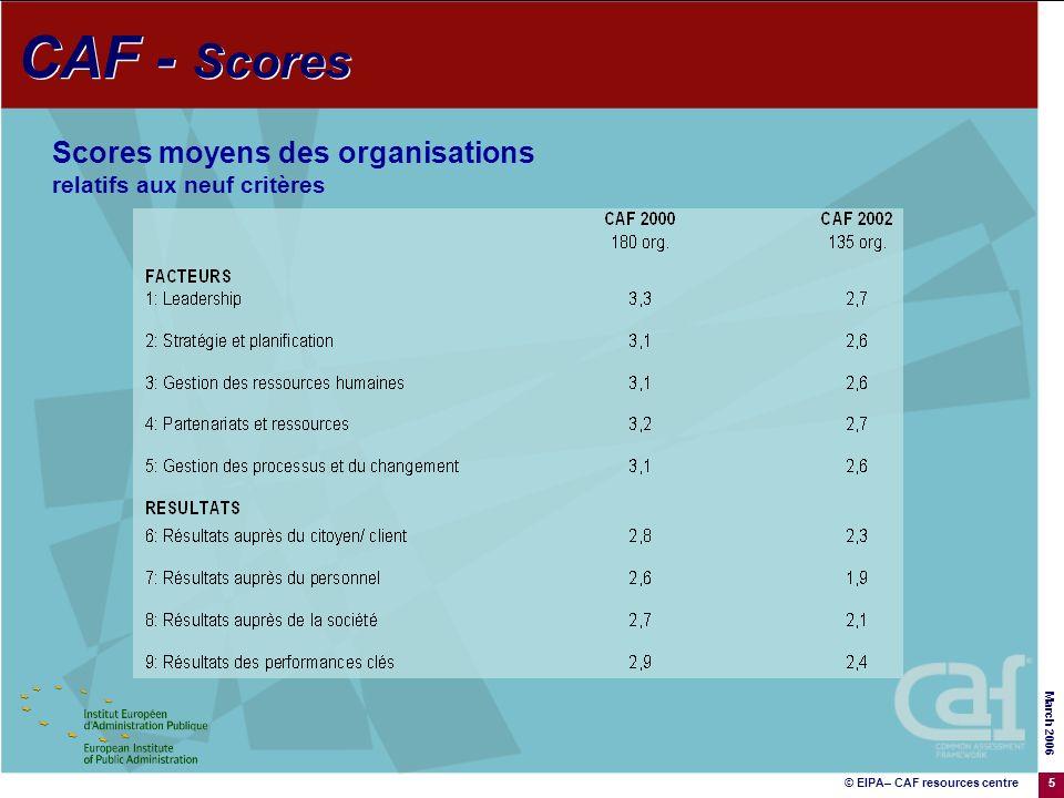 © EIPA– CAF resources centre March 2006 5 Scores moyens des organisations relatifs aux neuf critères CAF - Scores