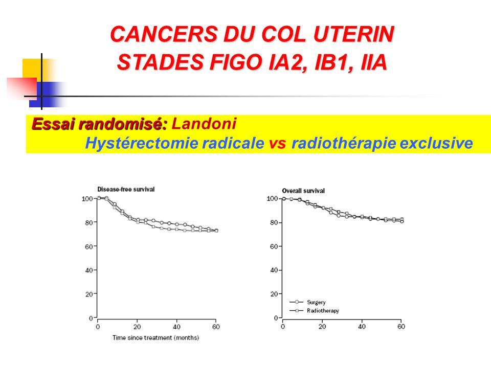 CANCERS DU COL UTERIN STADES FIGO IA2, IB1, IIA Essai randomisé: Essai randomisé: Landoni Hystérectomie radicale vs radiothérapie exclusive
