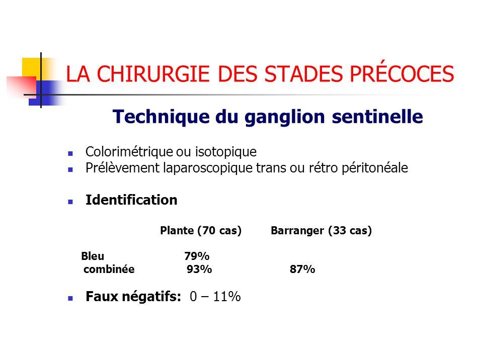 LA CHIRURGIE DES STADES PRÉCOCES Technique du ganglion sentinelle Colorimétrique ou isotopique Prélèvement laparoscopique trans ou rétro péritonéale I
