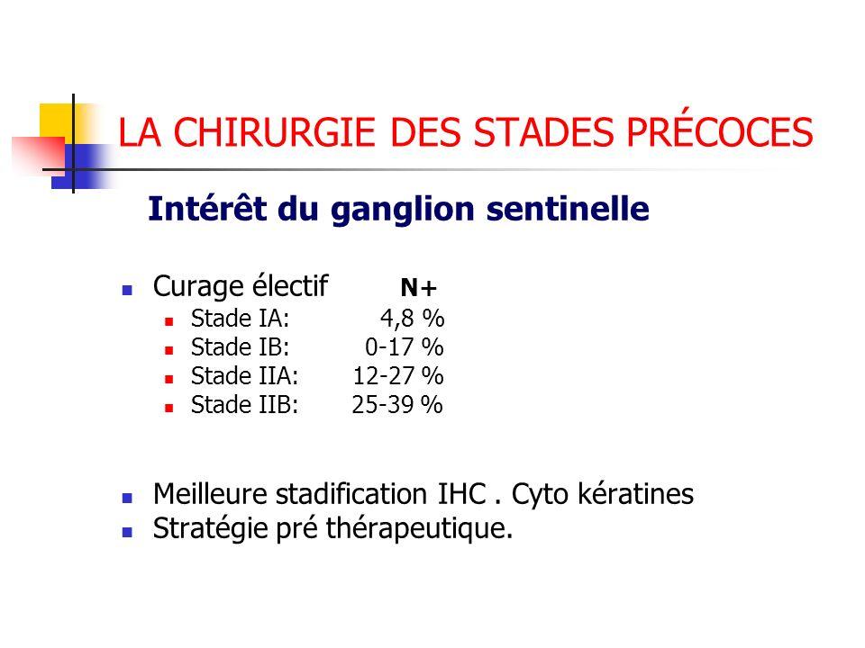 LA CHIRURGIE DES STADES PRÉCOCES Intérêt du ganglion sentinelle Curage électif N+ Stade IA: 4,8 % Stade IB: 0-17 % Stade IIA: 12-27 % Stade IIB: 25-39