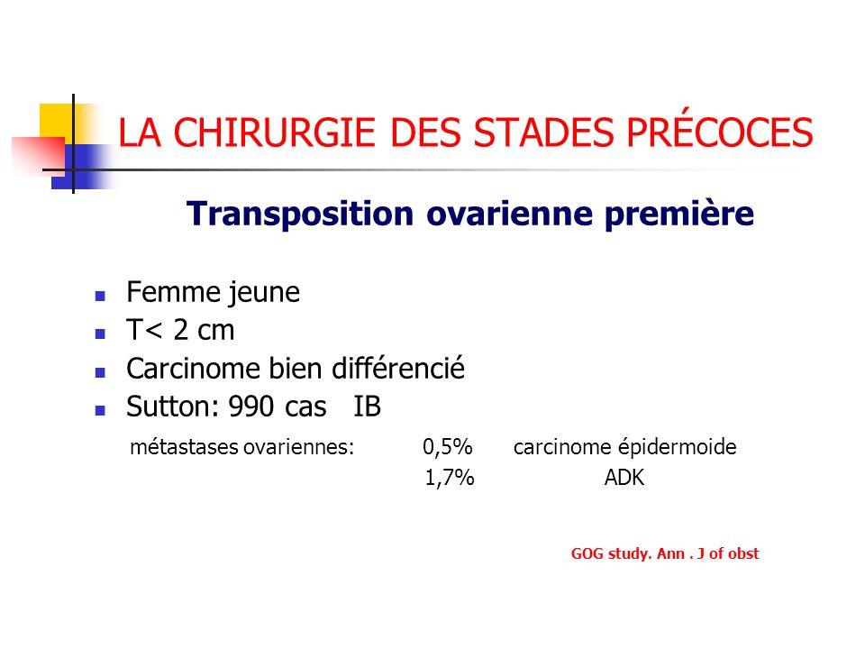 LA CHIRURGIE DES STADES PRÉCOCES Transposition ovarienne première Femme jeune T< 2 cm Carcinome bien différencié Sutton: 990 cas IB métastases ovarien