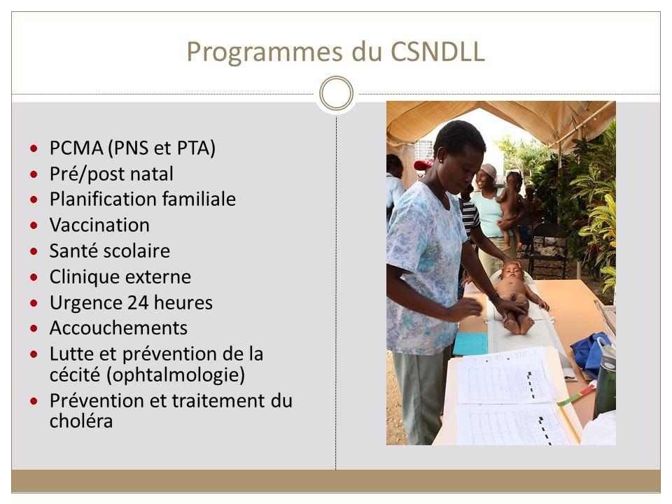 Programmes du CSNDLL PCMA (PNS et PTA) Pré/post natal Planification familiale Vaccination Santé scolaire Clinique externe Urgence 24 heures Accoucheme