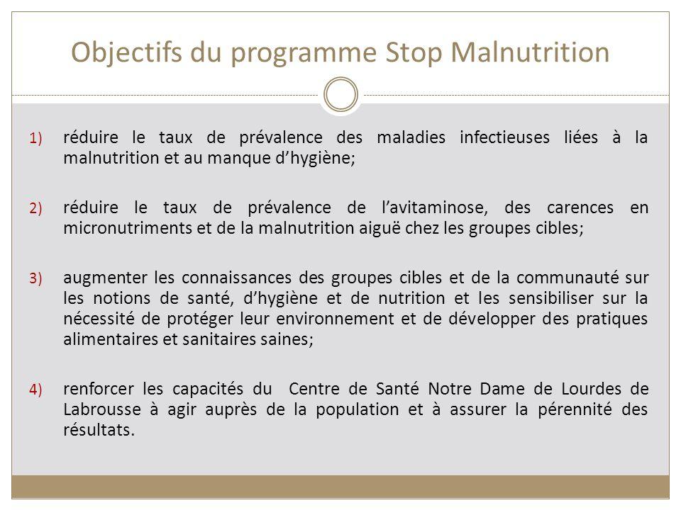 Objectifs du programme Stop Malnutrition 1) réduire le taux de prévalence des maladies infectieuses liées à la malnutrition et au manque dhygiène; 2)
