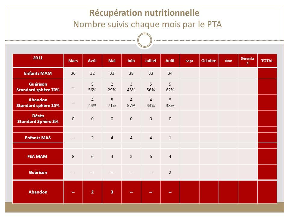 Récupération nutritionnelle Nombre suivis chaque mois par le PTA 2011 MarsAvrilMaiJuinJuilletAoût Sept Octobre Nov Décembr e TOTAL Enfants MAM36323338