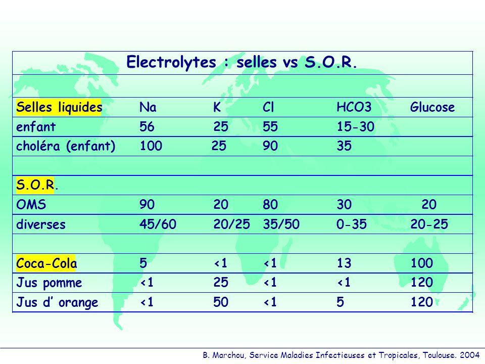 B. Marchou, Service Maladies Infectieuses et Tropicales, Toulouse. 2004 Electrolytes : sellesvs S.O.R. Selles liquidesNaKClHCO3Glucose enfant56255515-