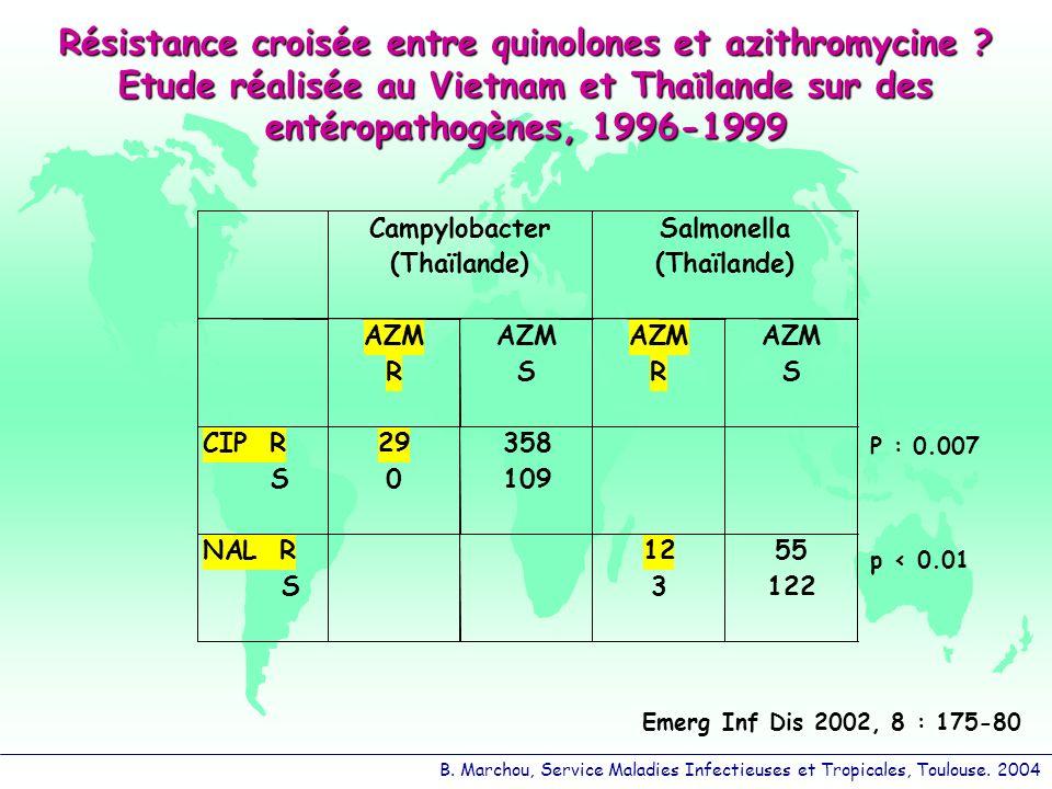 B. Marchou, Service Maladies Infectieuses et Tropicales, Toulouse. 2004 Résistance croisée entre quinolones et azithromycine ? Etude réalisée au Vietn