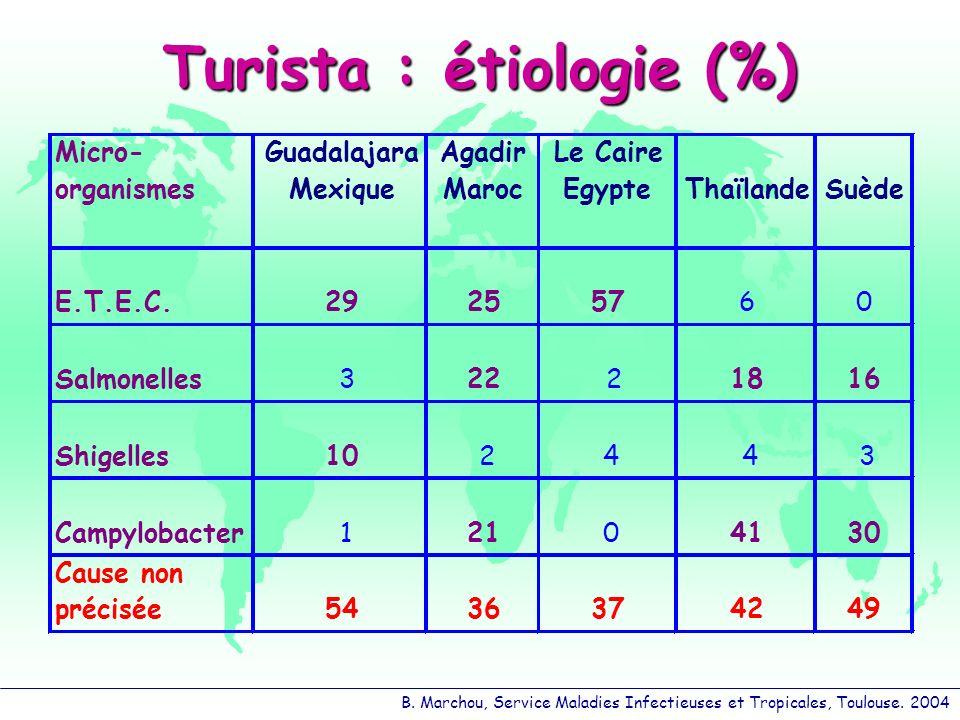 B. Marchou, Service Maladies Infectieuses et Tropicales, Toulouse. 2004 Turista : étiologie (%) Micro- organismes Guadalajara Mexique Agadir Maroc Le