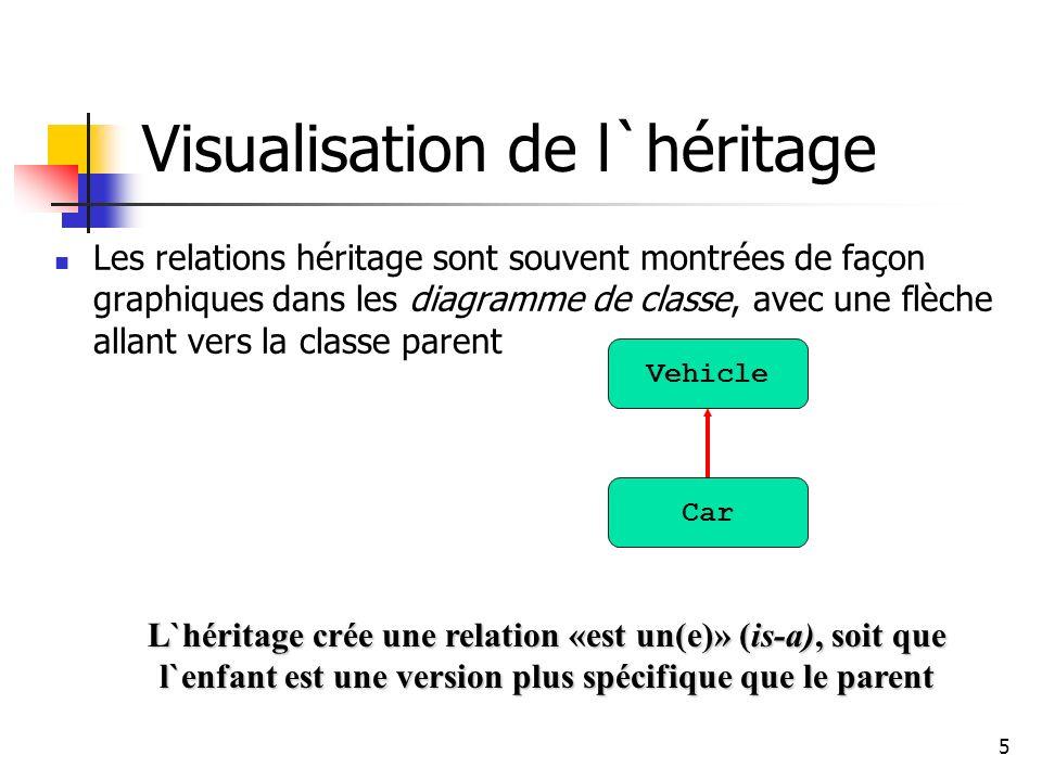 5 Visualisation de l`héritage Les relations héritage sont souvent montrées de façon graphiques dans les diagramme de classe, avec une flèche allant ve