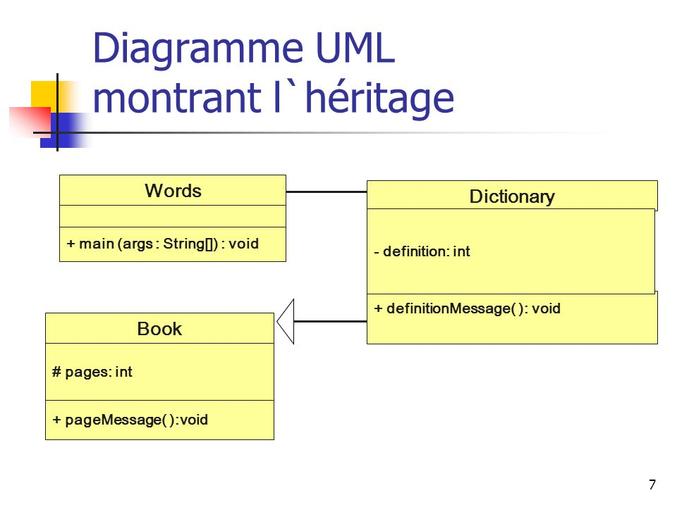 7 Diagramme UML montrant l`héritage Words + main (args : String[]) : void + definitionMessage( ): void Dictionary - definition: int + pageMessage( ):void # pages: int Book
