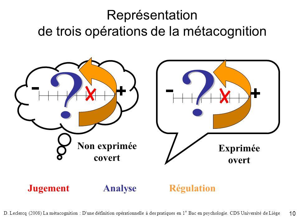 D. Leclercq (2008) La métacognition : D'une définition opérationnelle à des pratiques en 1° Bac en psychologie. CDS Université de Liège 10 Représentat