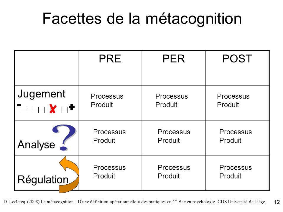 D. Leclercq (2008) La métacognition : D'une définition opérationnelle à des pratiques en 1° Bac en psychologie. CDS Université de Liège 12 Facettes de
