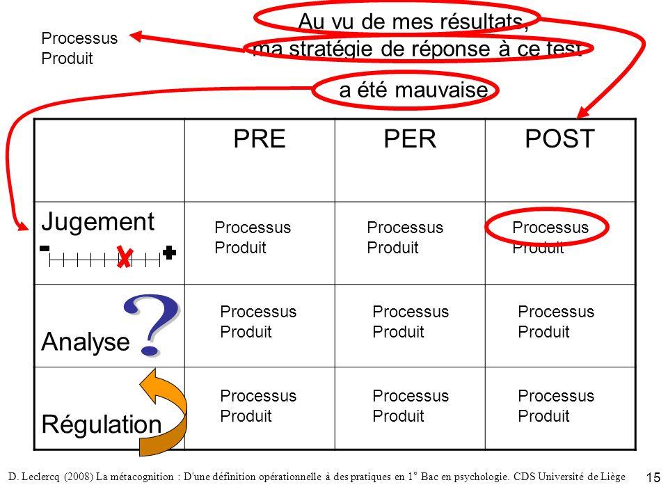 D. Leclercq (2008) La métacognition : D'une définition opérationnelle à des pratiques en 1° Bac en psychologie. CDS Université de Liège 15 Au vu de me