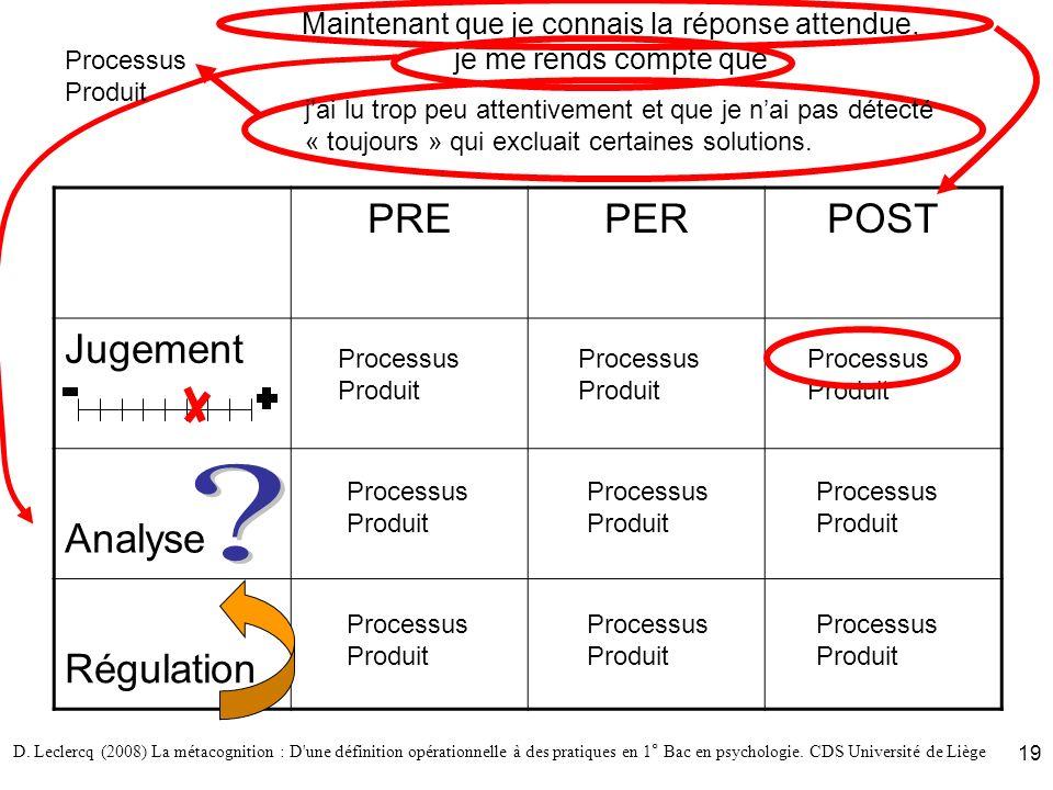D. Leclercq (2008) La métacognition : D'une définition opérationnelle à des pratiques en 1° Bac en psychologie. CDS Université de Liège 19 Maintenant